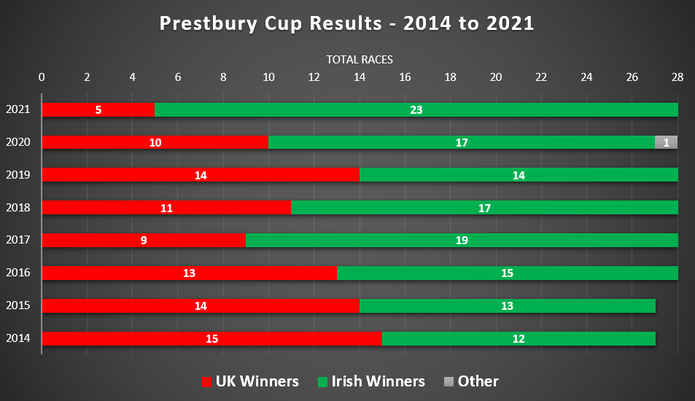 Chart of Prestbury Cup Results Between 2014 and 2021