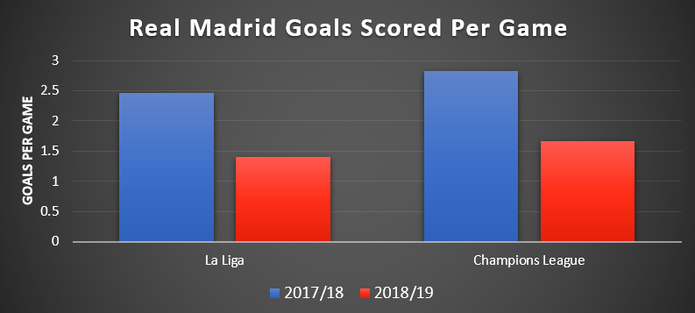 Chart Showing Real Madrid Goals Scored Per Game