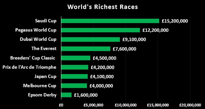 World's Richest Races Chart