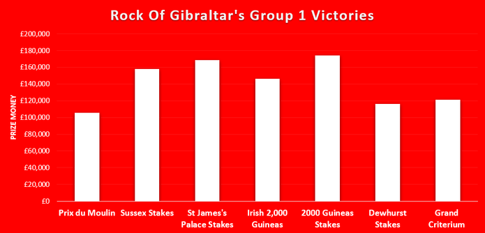 Chart Showing the Value of Rock Of Gibraltar's Group 1 Victories