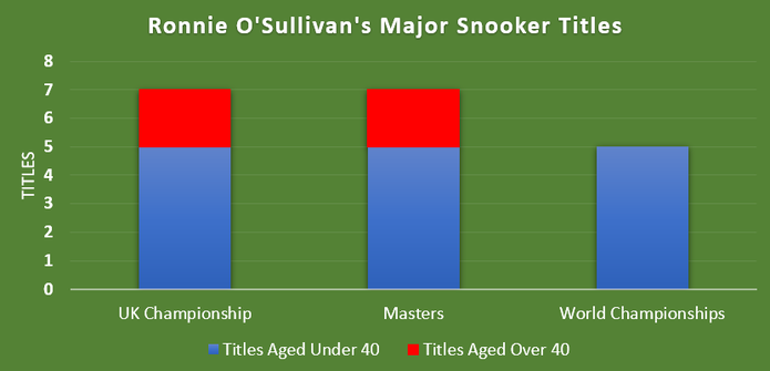 Chart Showing Ronnie O'Sullivan's Major Snooker Titles