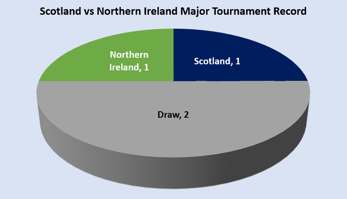 Scotland vs Northern Ireland Major Tournament Record Chart