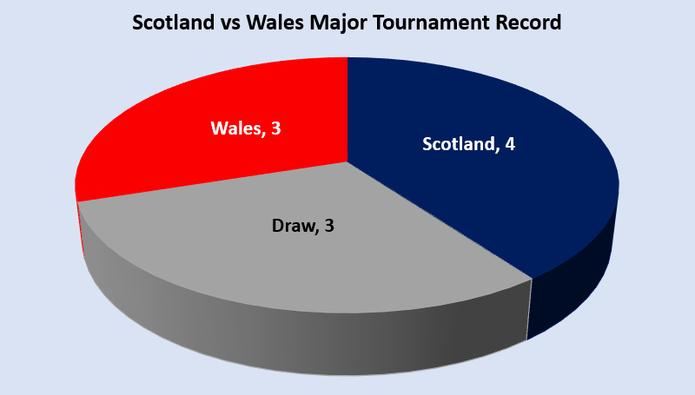Scotland vs Wales Major Tournament Record Chart