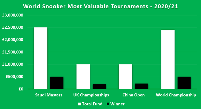 Chart Showing World Snooker's Most Valuable Tournaments