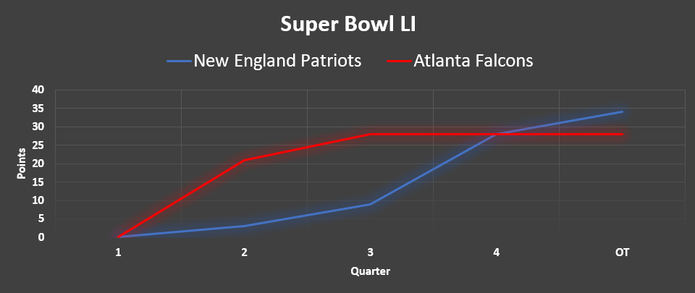 Chart Showing the Scores During Super Bowl LI