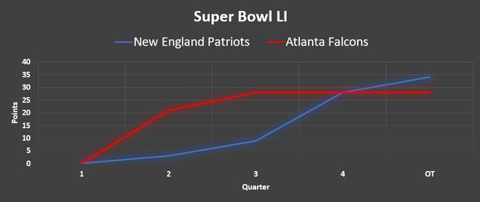 Chart Showing the Scores During Super Bowl LI