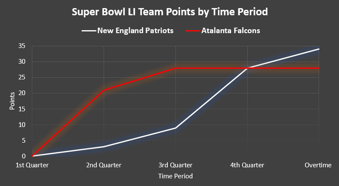 Chart Showing the Points Score by Time Period at Super Bowl LI