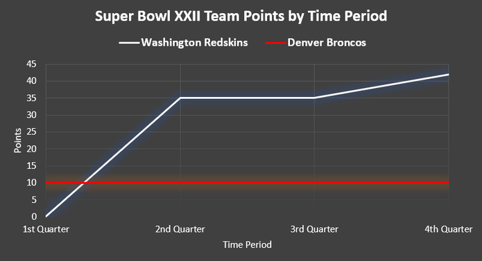 Chart Showing the Points Score by Time Period at Super Bowl XXII