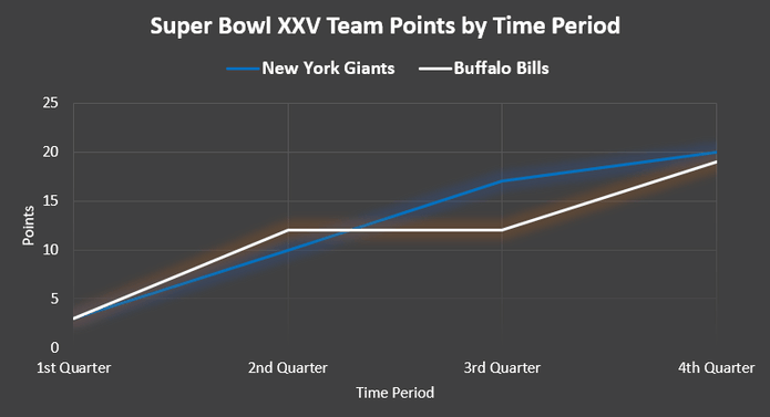 Chart Showing the Points Score by Time Period at Super Bowl XXV