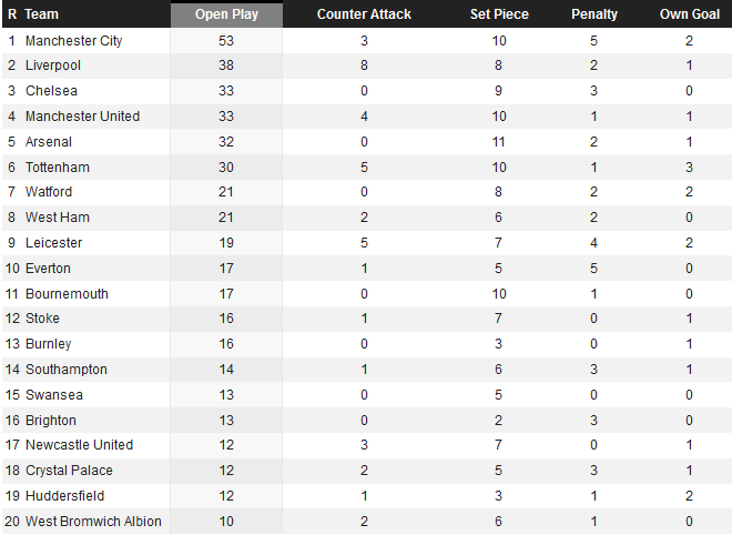 Table Of How Premier League Teams Score Their Goals