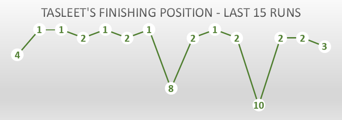 Chart Showing Racehorse Tasleet's Finishing Positions