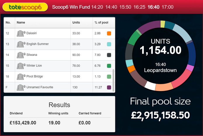 Tote Scoop 6 Win Fund September 13th 2014