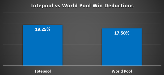 Chart Showing the Deduction Percentages For Win Pool Bets with Totepool and World Pool