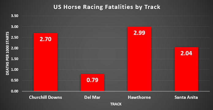 Chart Showing US Racing Fatalities at Four Tracks