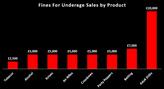 Chart Showing the Fines for Age Restricted Item Sales