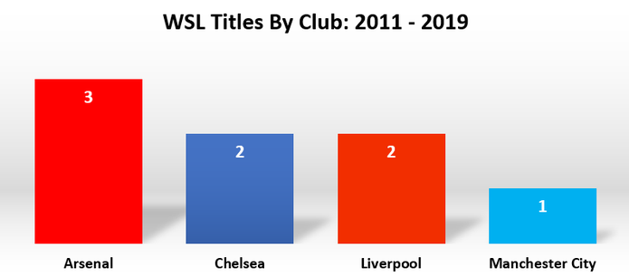 WSL Titles by Club Chart