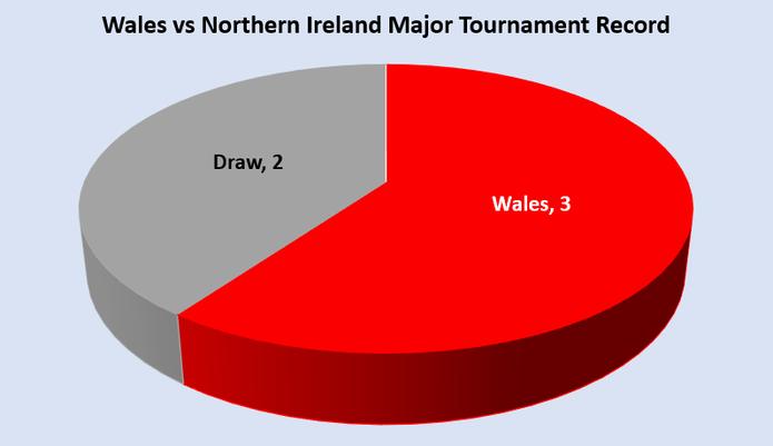 Wales vs Northern Ireland Major Tournament Record Chart