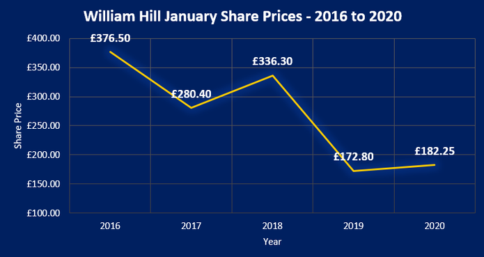 William Hil Share Prices Chart