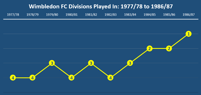 Divisions Played in by Wimbledon FC Between 1977/78 and 1886/87 Seasons