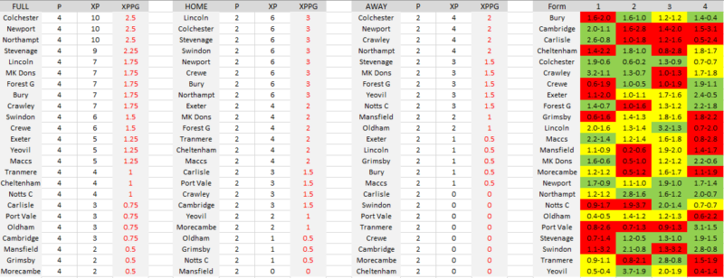 League Two Expected Goals
